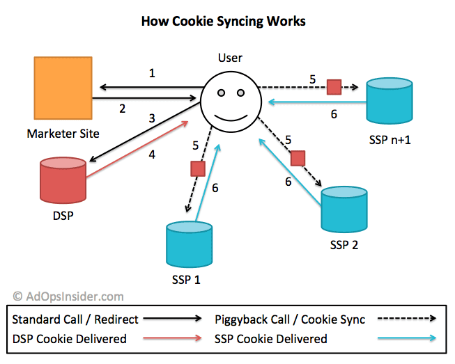 Cookie_sync